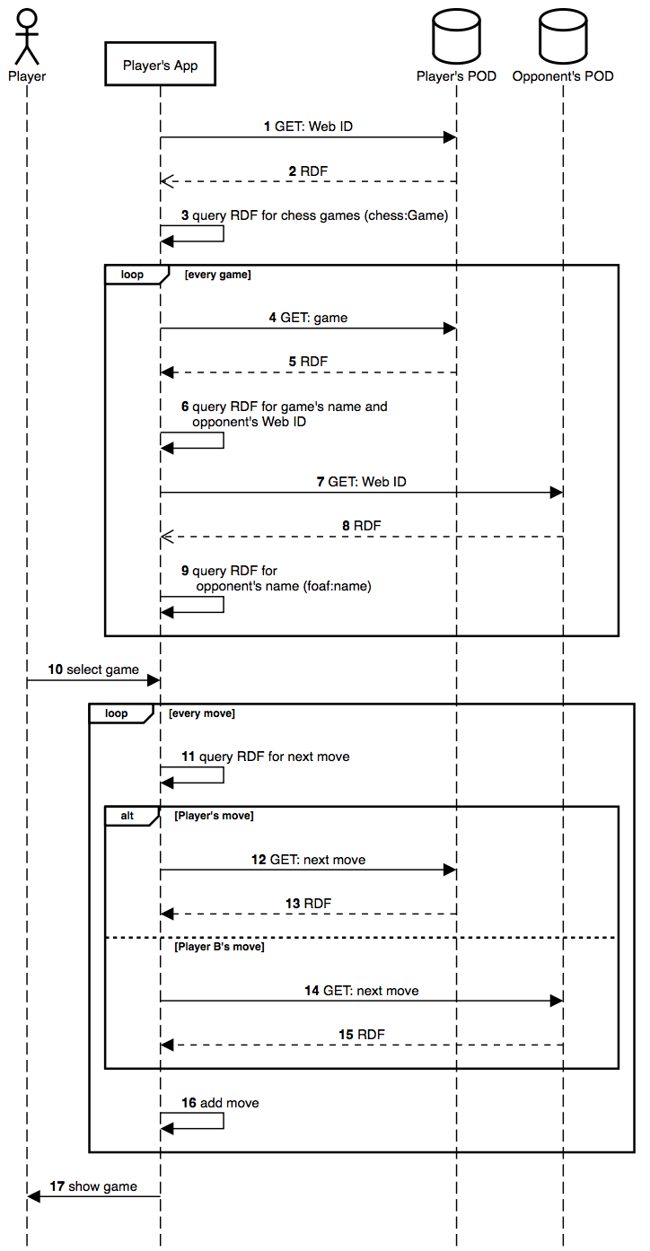 Continue game sequence diagram