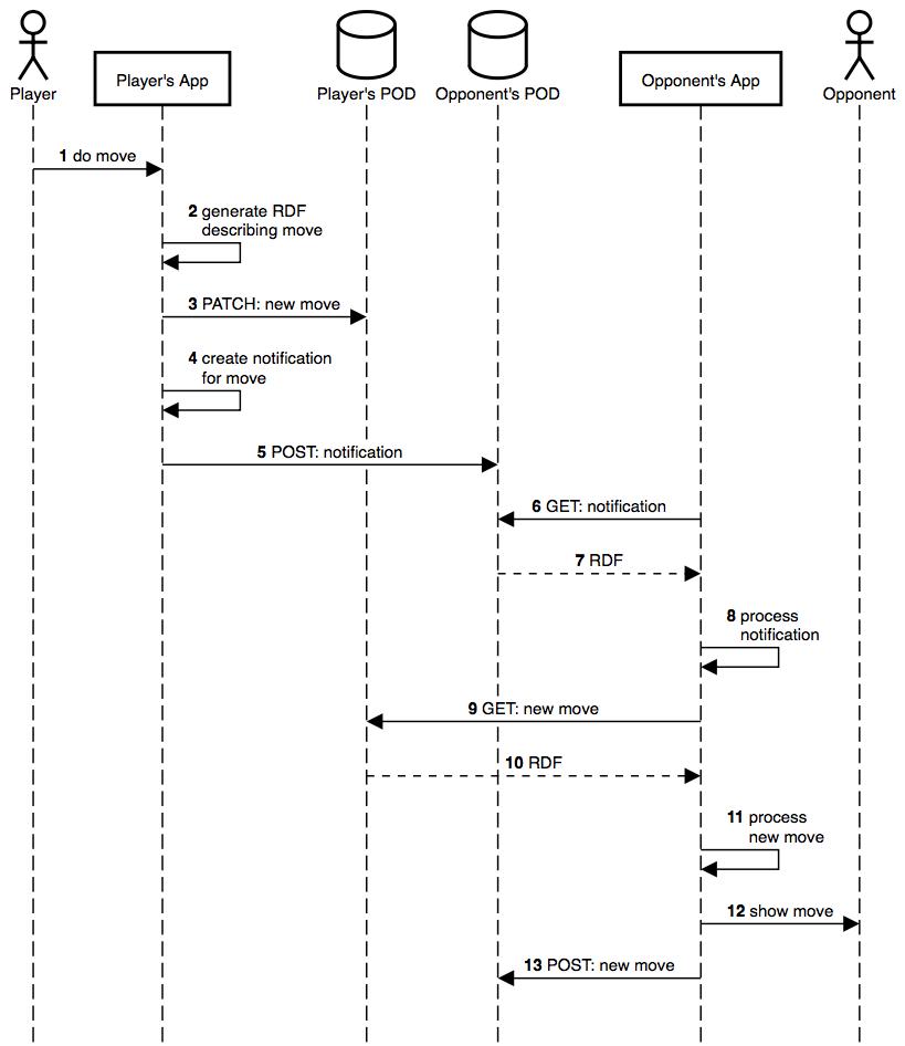 Do move sequence diagram