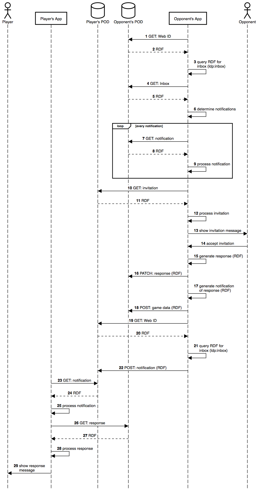 Join game sequence diagram