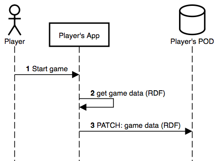 Store game data sequence diagram